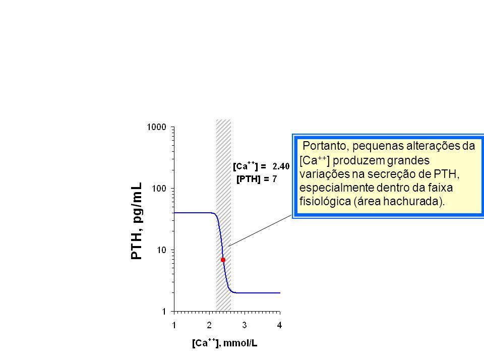 Portanto, pequenas alterações da [Ca++] produzem grandes variações na secreção de PTH, especialmente dentro da faixa fisiológica (área hachurada).